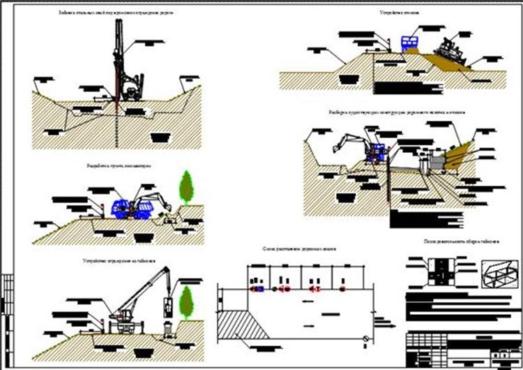 Схема производства работ по укладке габионов