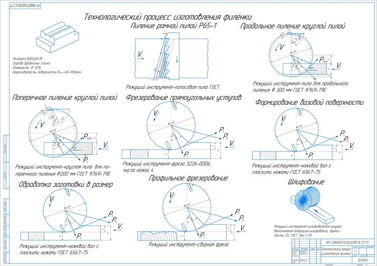 Технологический процесс изготовления филёнки