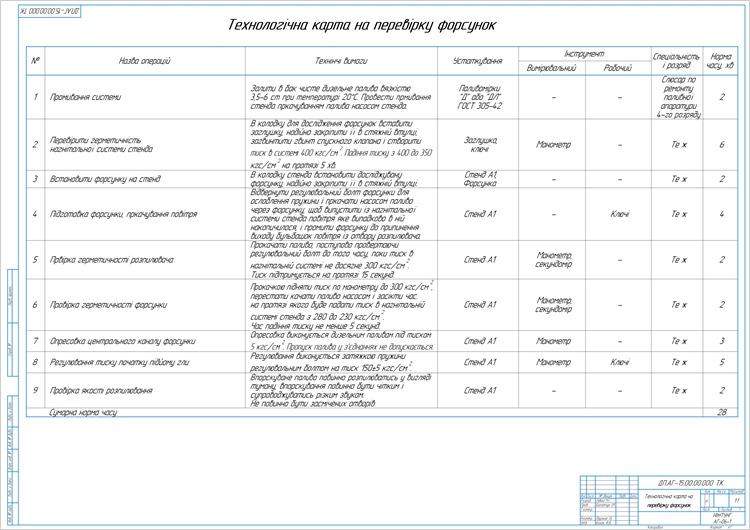 Технологічна карта на перевірку форсунок + Установки для перевірки форсунок 1М60А, 1М60АСТ + Конструкторська частина
