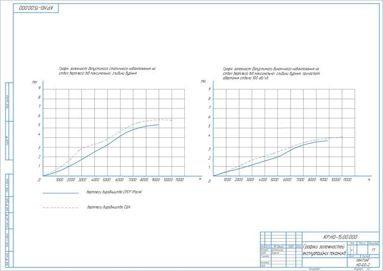 Графік залежностей експлуатаційних показників вертлюгів