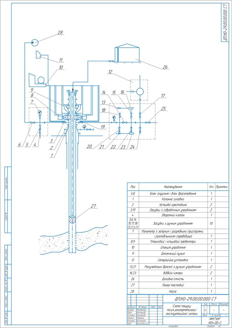 Схема пошуку місця розгерметизації експлуатаційної колони