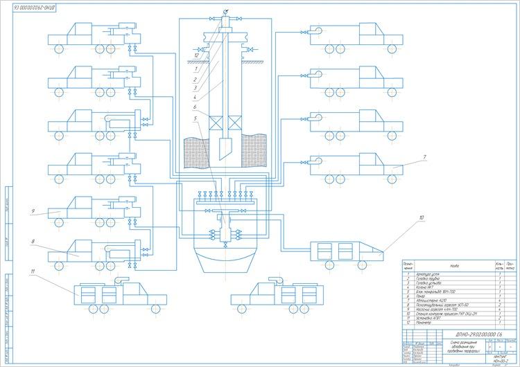 Схема розміщення обладнання при проведенні перфорації