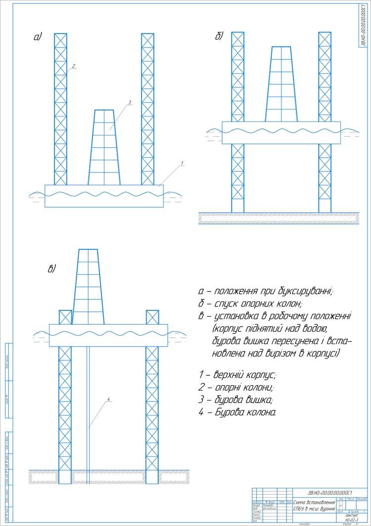 Схема встановлення СПБУ в місці буріння